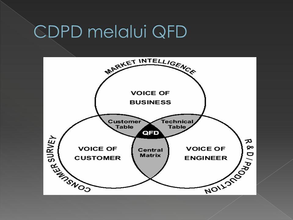 CDPD melalui QFD