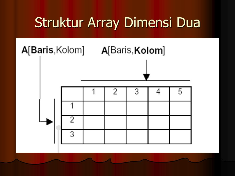 Struktur Array Dimensi Dua