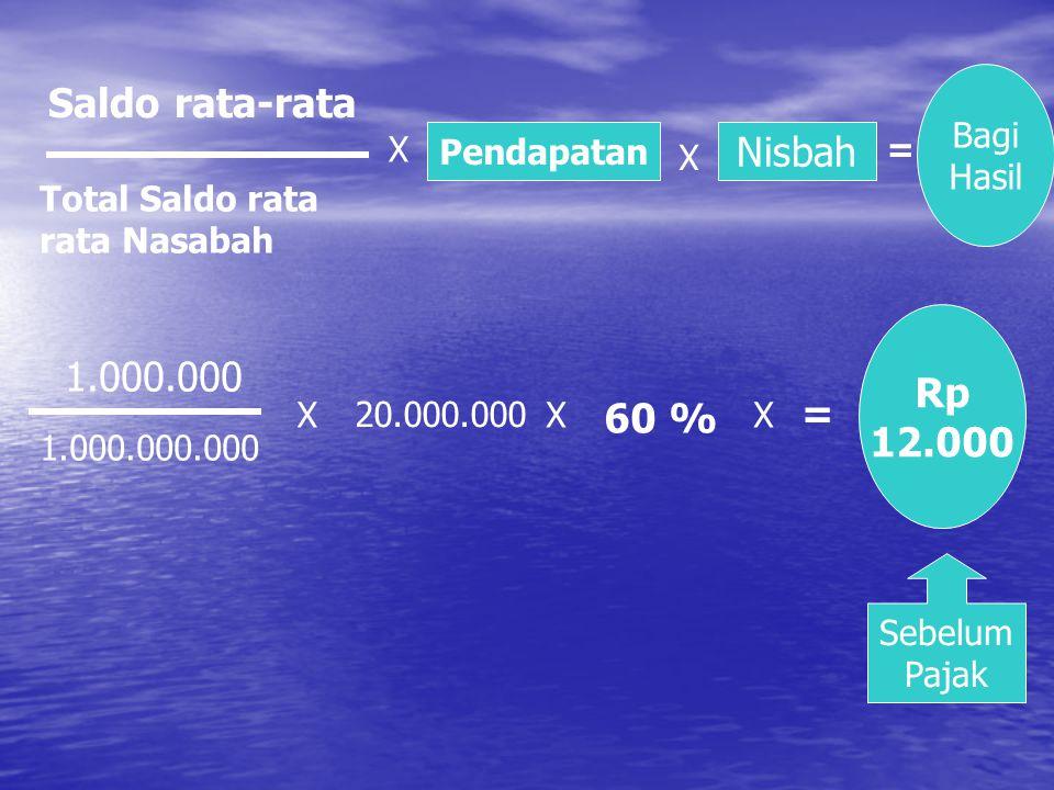 Saldo rata-rata Nisbah Rp 1.000.000 12.000 = 60 % Bagi Hasil X
