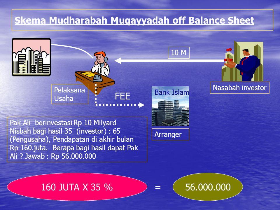 Skema Mudharabah Muqayyadah off Balance Sheet
