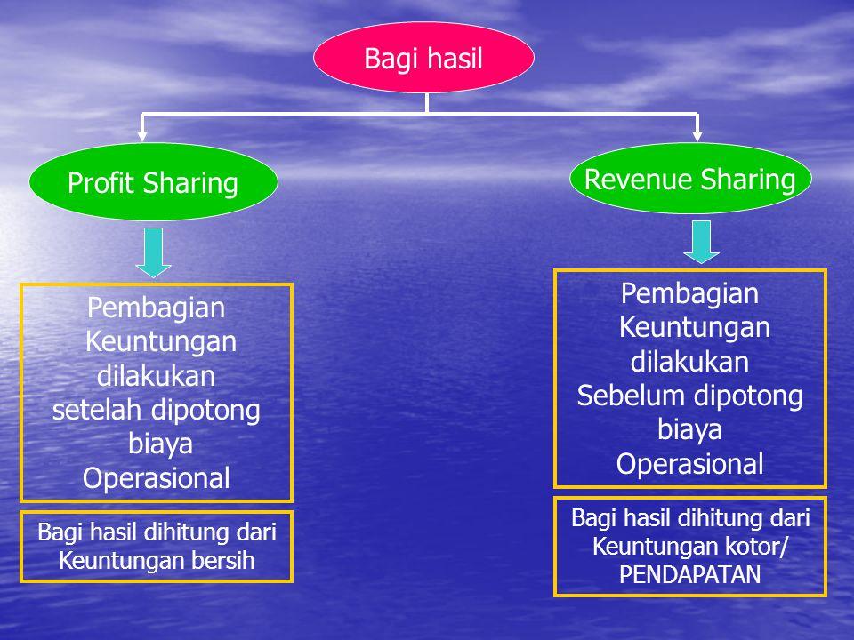 Bagi hasil Profit Sharing Revenue Sharing Pembagian Pembagian