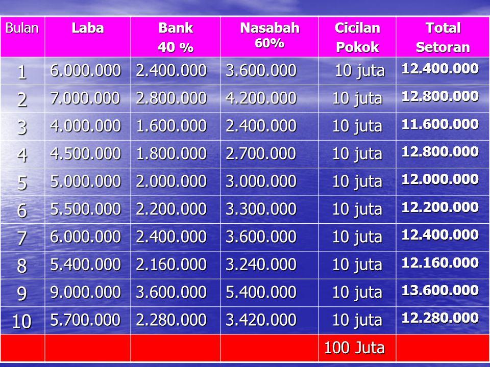 Bulan Laba. Bank. 40 % Nasabah 60% Cicilan. Pokok. Total. Setoran. 1. 6.000.000. 2.400.000.