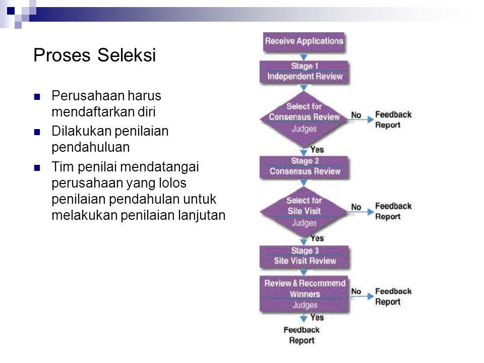 Proses Seleksi Perusahaan harus mendaftarkan diri