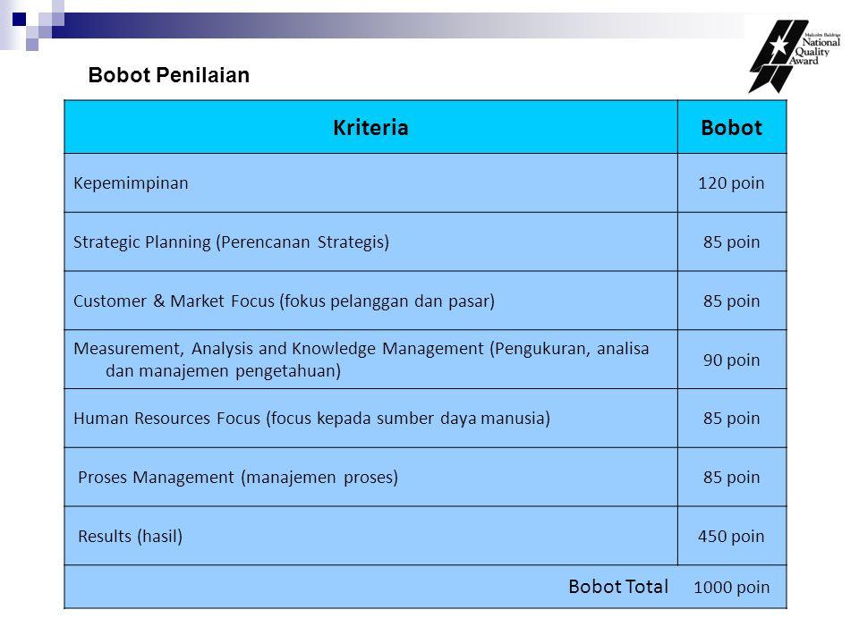 Kriteria Bobot Bobot Penilaian Bobot Total Kepemimpinan 120 poin