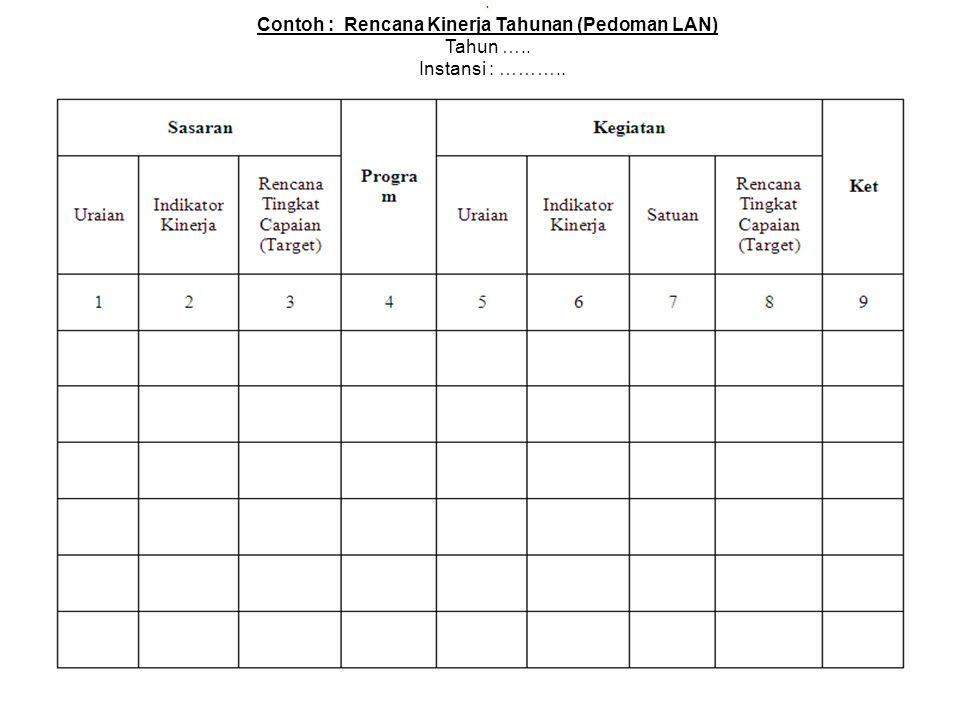 Contoh : Rencana Kinerja Tahunan (Pedoman LAN)