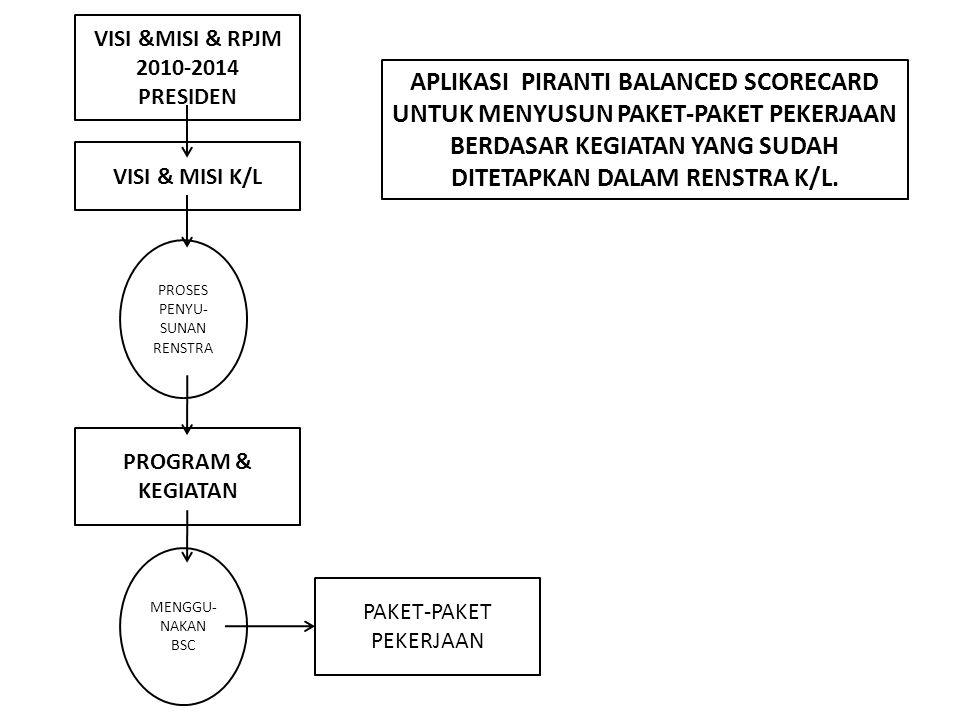 VISI &MISI & RPJM 2010-2014 PRESIDEN