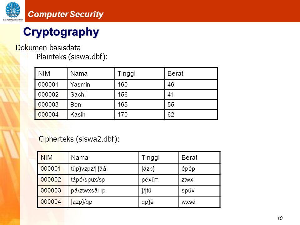Cryptography Dokumen basisdata Plainteks (siswa.dbf):
