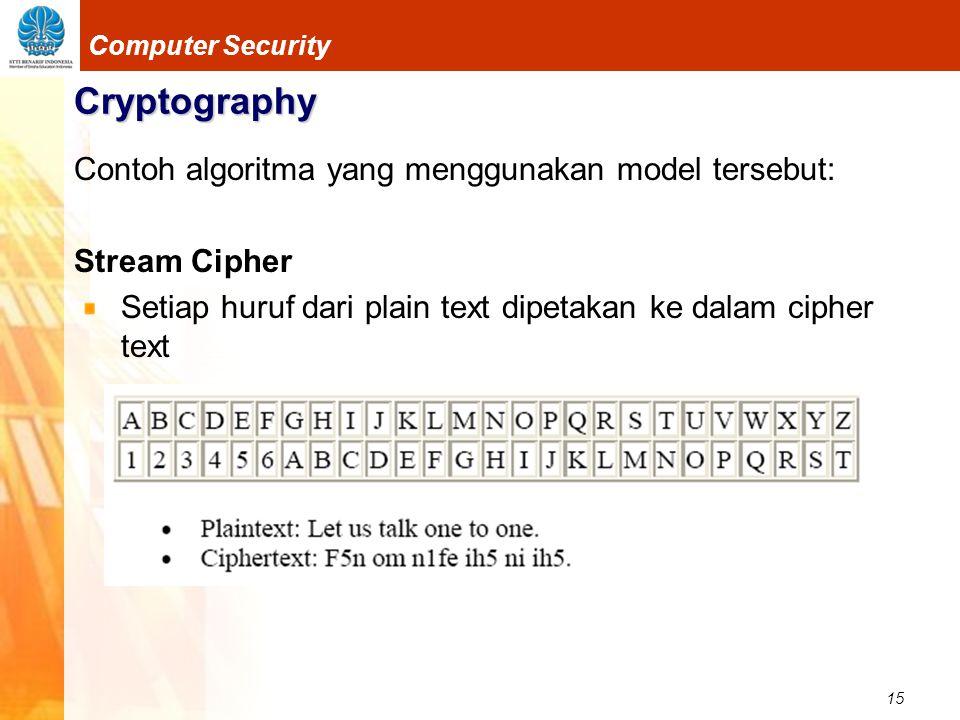 Cryptography Contoh algoritma yang menggunakan model tersebut: