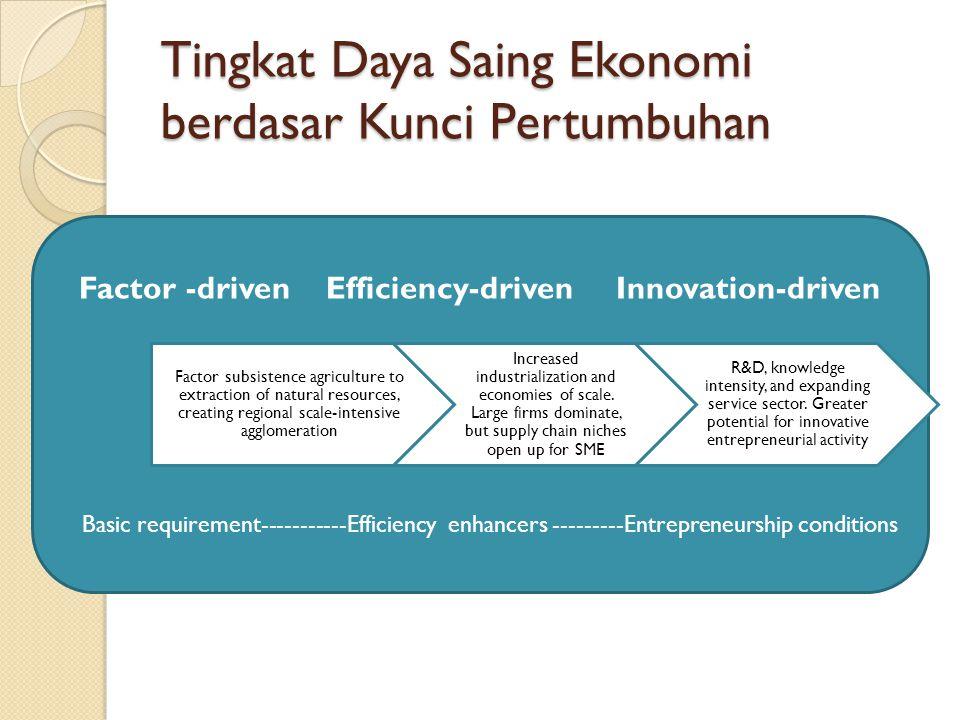 Tingkat Daya Saing Ekonomi berdasar Kunci Pertumbuhan