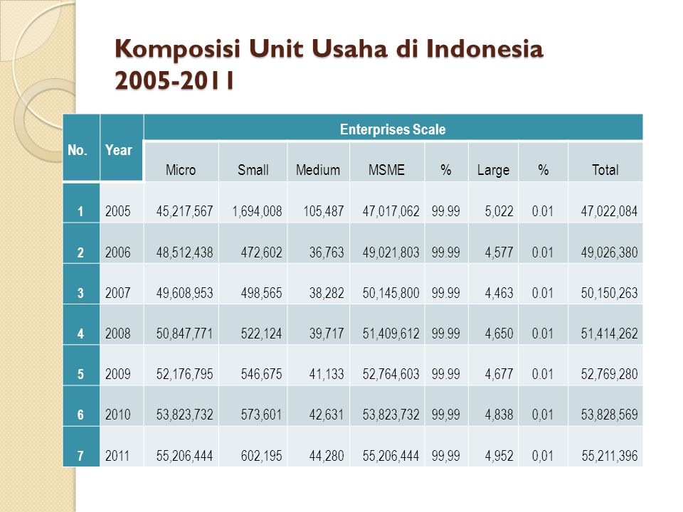 Komposisi Unit Usaha di Indonesia 2005-2011