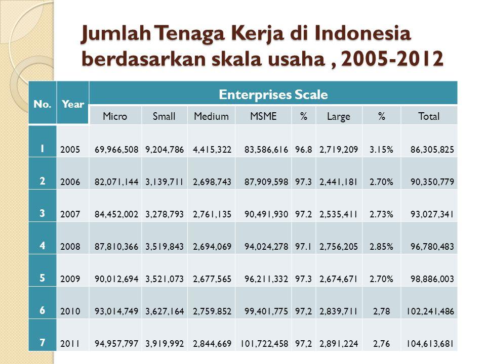 Jumlah Tenaga Kerja di Indonesia berdasarkan skala usaha , 2005-2012
