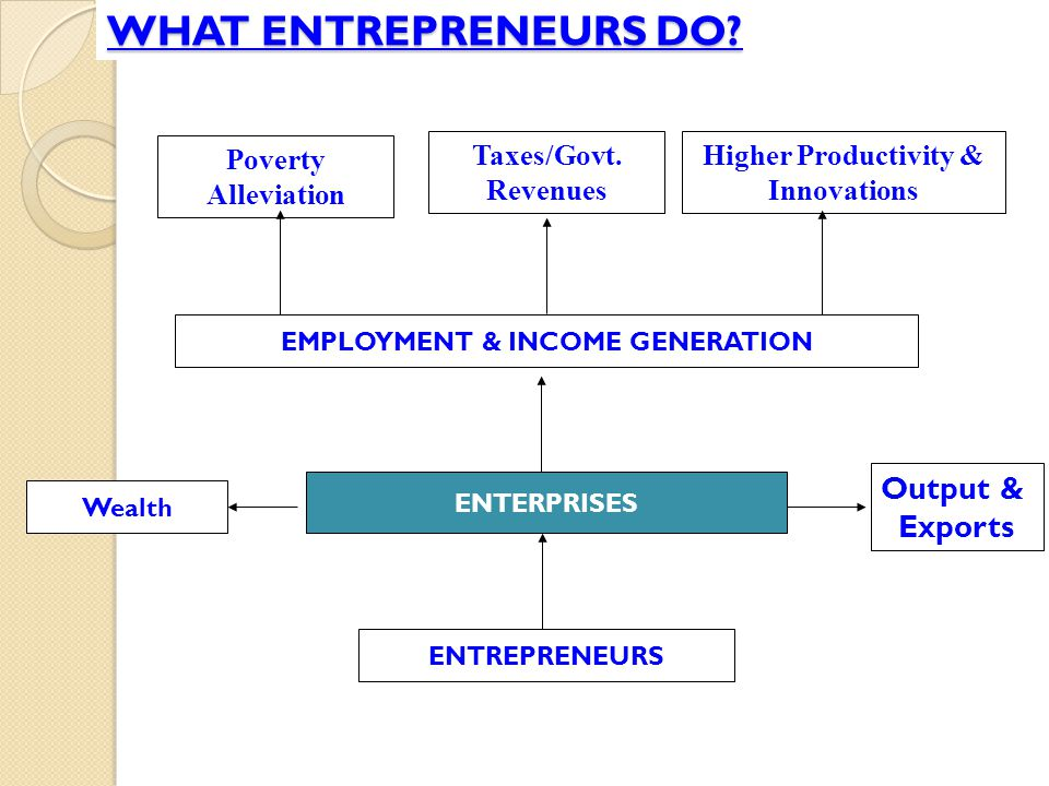 EMPLOYMENT & INCOME GENERATION