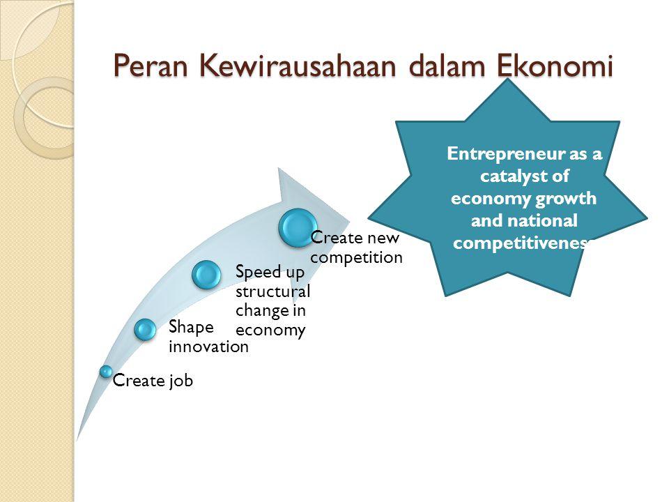 Peran Kewirausahaan dalam Ekonomi