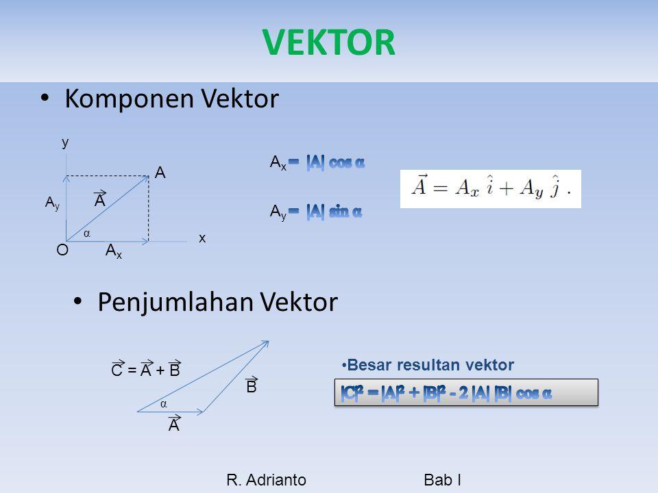 VEKTOR Komponen Vektor Penjumlahan Vektor Ax = |A| cos α A A