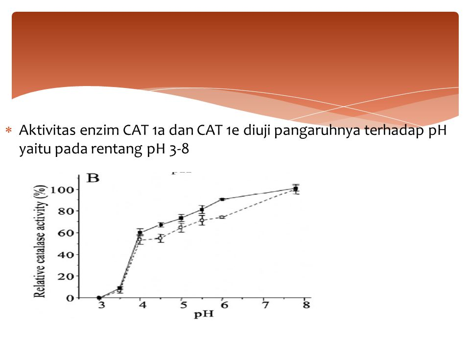 Aktivitas enzim CAT 1a dan CAT 1e diuji pangaruhnya terhadap pH yaitu pada rentang pH 3-8