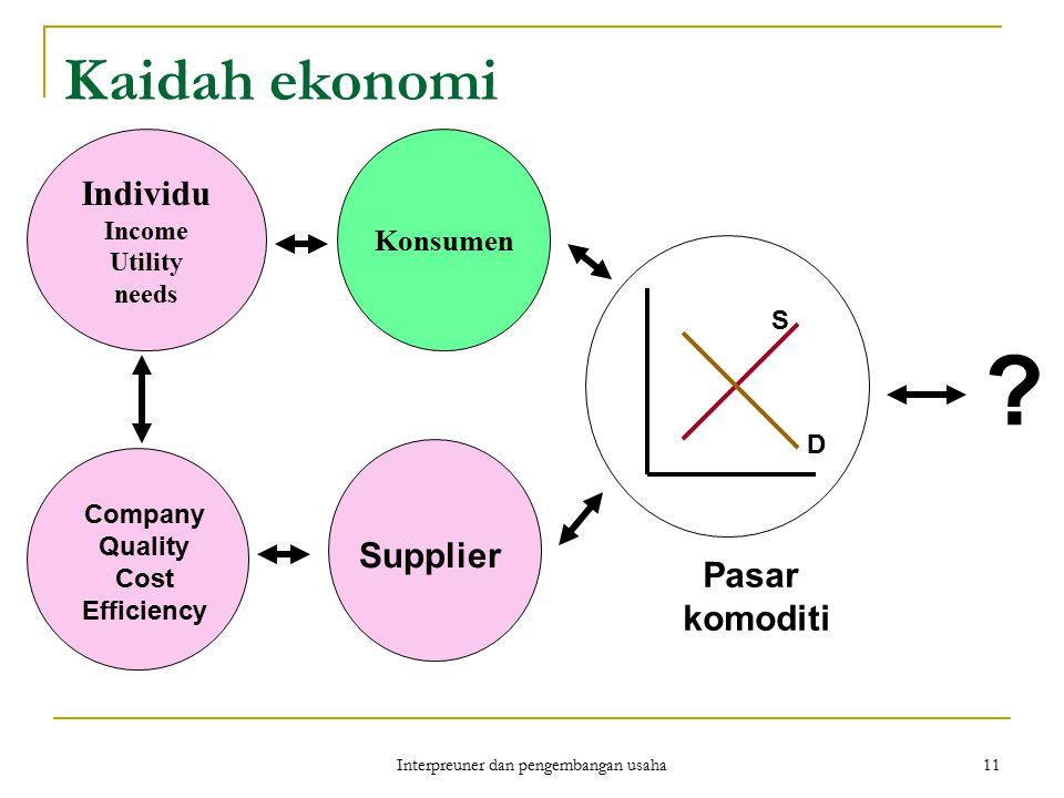 Interpreuner dan pengembangan usaha