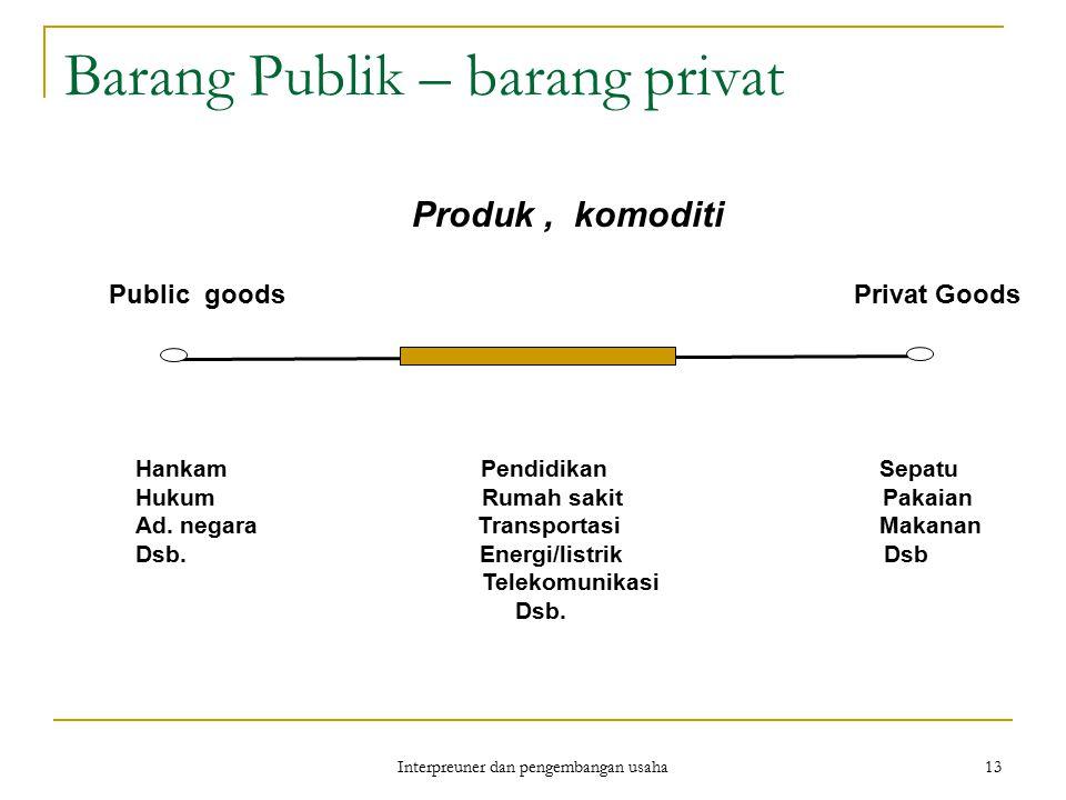 Barang Publik – barang privat