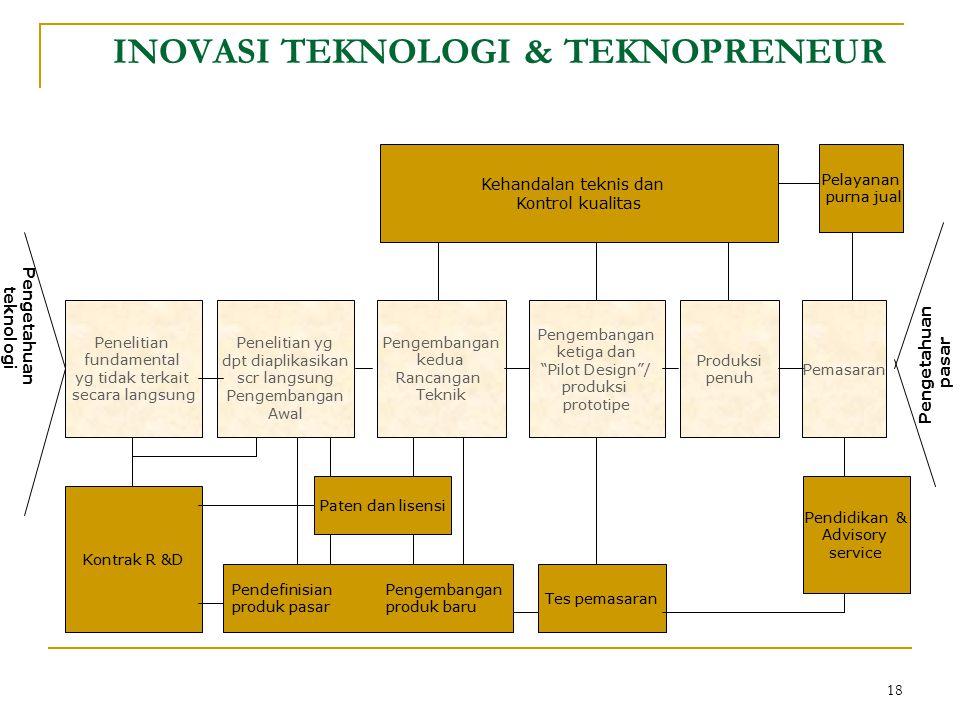 INOVASI TEKNOLOGI & TEKNOPRENEUR