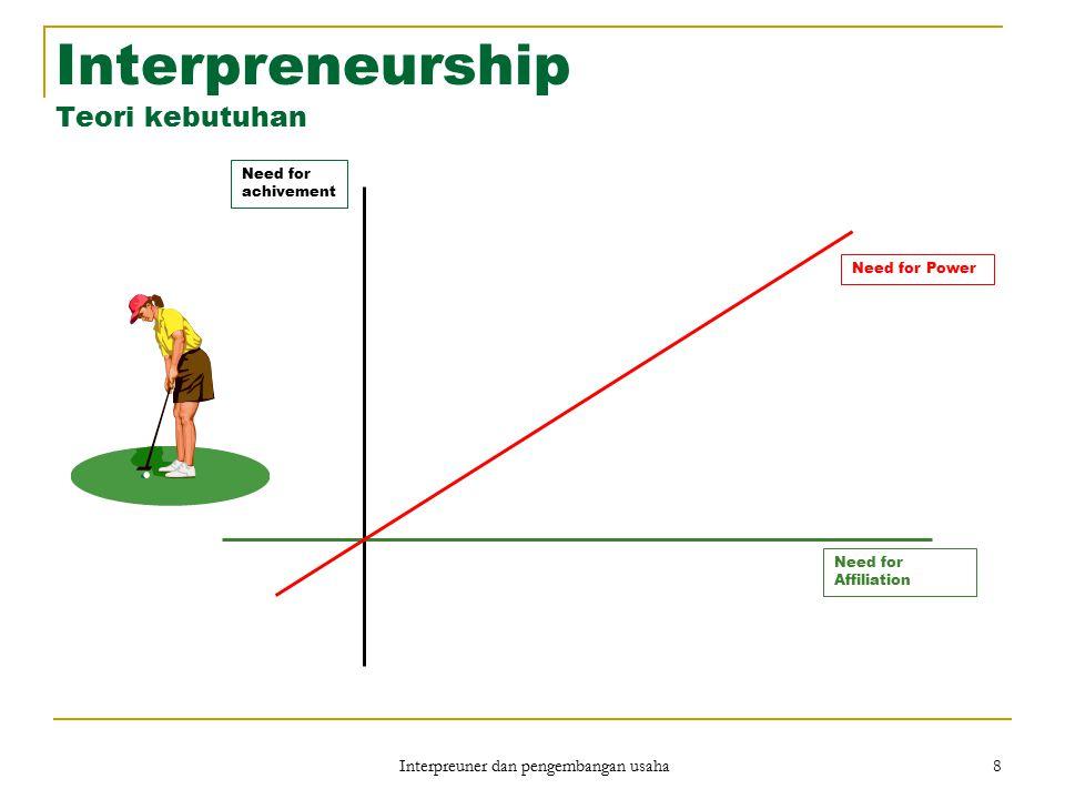 Interpreneurship Teori kebutuhan