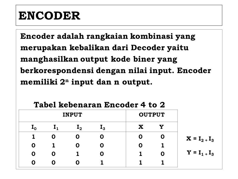 ENCODER Encoder adalah rangkaian kombinasi yang