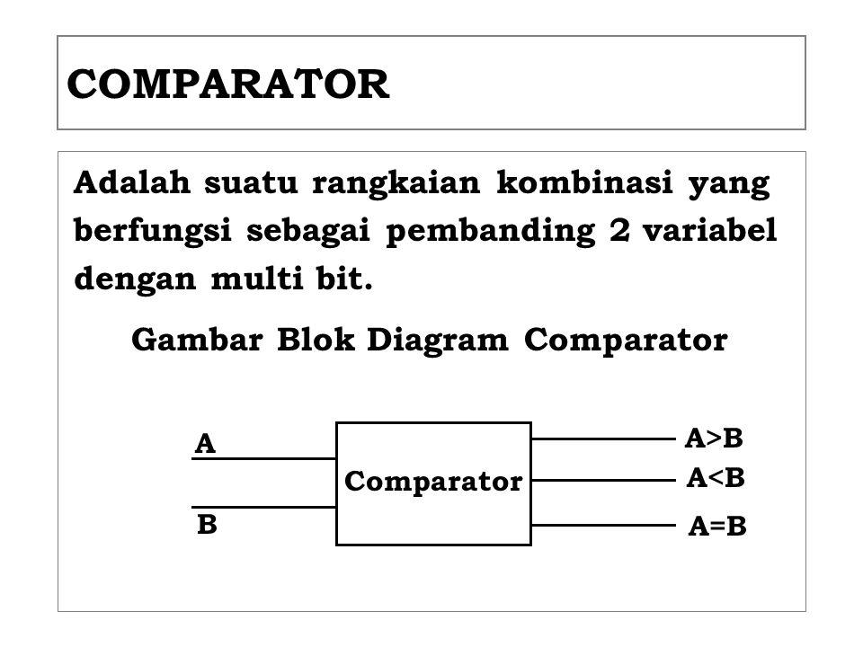 COMPARATOR Adalah suatu rangkaian kombinasi yang