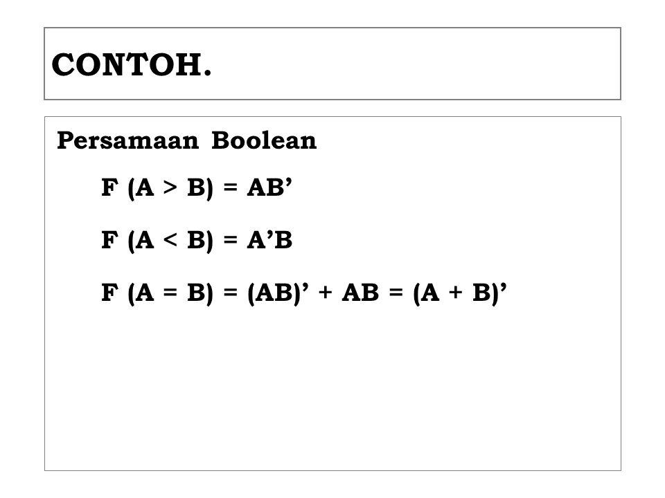 CONTOH. Persamaan Boolean F (A > B) = AB' F (A < B) = A'B
