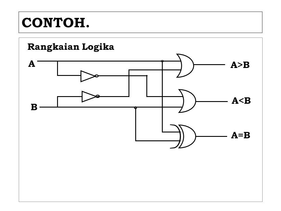 CONTOH. Rangkaian Logika A A>B A<B B A=B