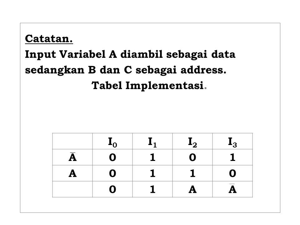 Catatan. Input Variabel A diambil sebagai data. sedangkan B dan C sebagai address. Tabel Implementasi.