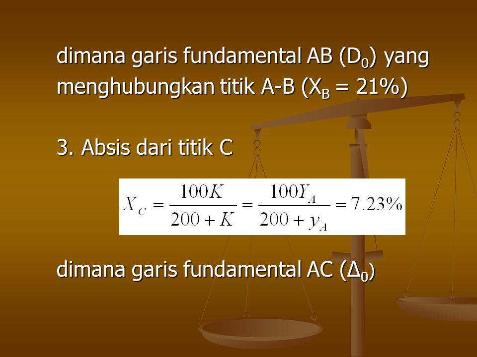 dimana garis fundamental AB (D0) yang