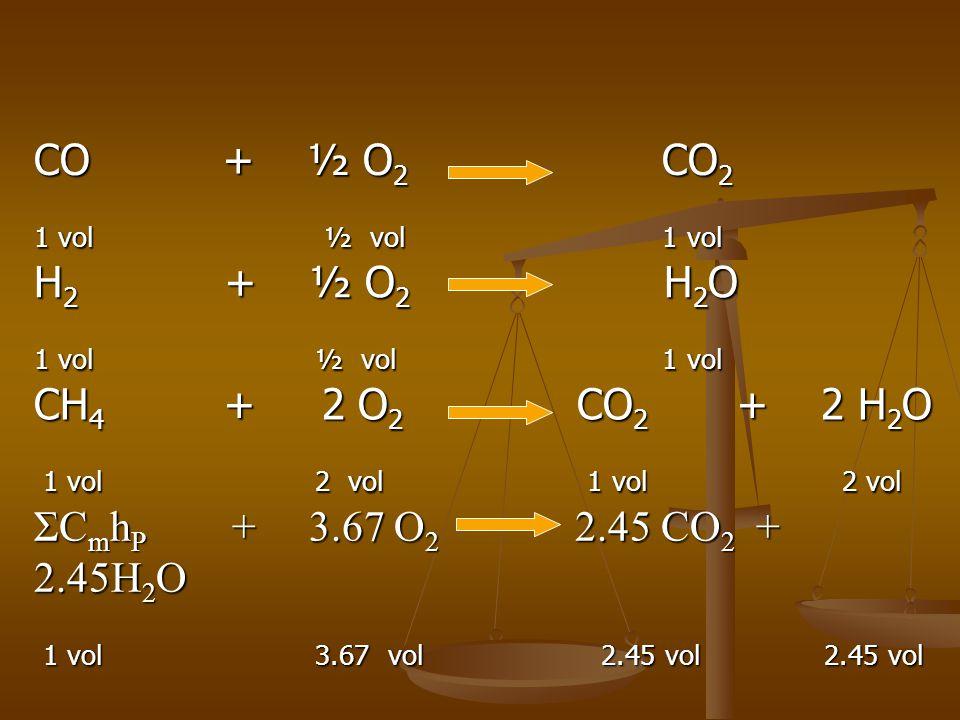 CO + ½ O2 CO2 1 vol ½ vol 1 vol.