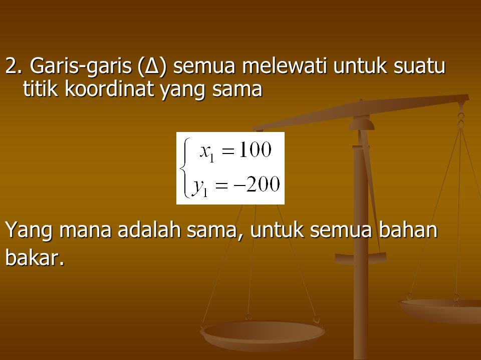 2. Garis-garis (∆) semua melewati untuk suatu titik koordinat yang sama