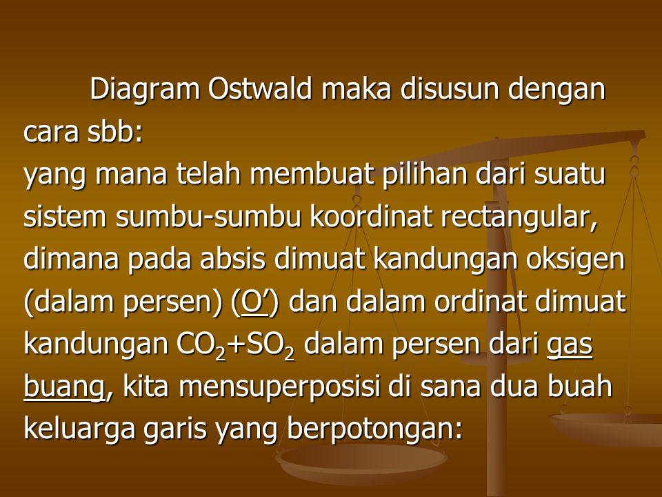 Diagram Ostwald maka disusun dengan
