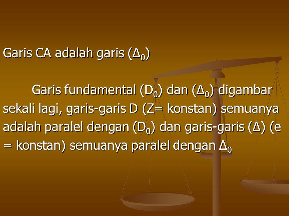 Garis CA adalah garis (∆0)