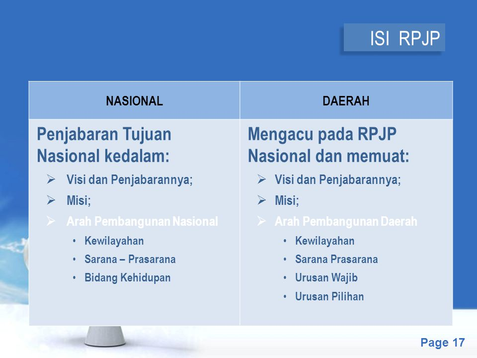 ISI RPJP Penjabaran Tujuan Nasional kedalam: