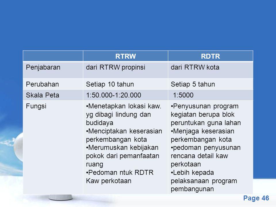 RTRW RDTR. Penjabaran. dari RTRW propinsi. dari RTRW kota. Perubahan. Setiap 10 tahun. Setiap 5 tahun.