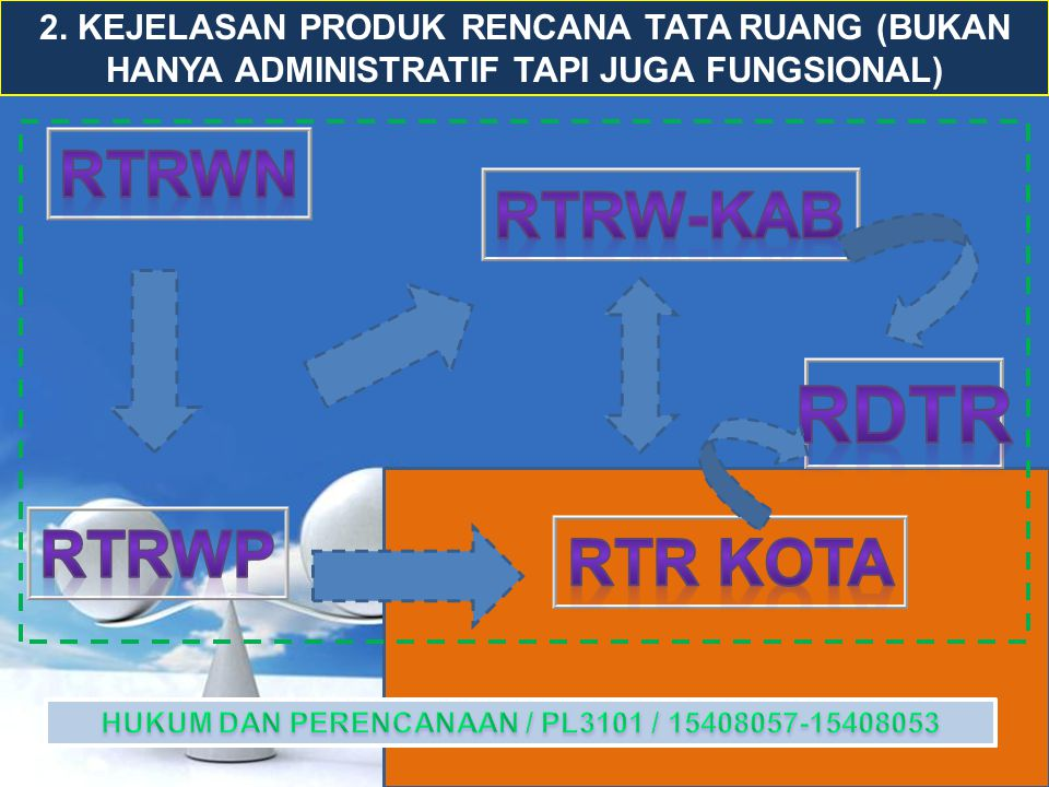 RDTR RTRWN RTRW-KAB RTRWP RTR KOTA