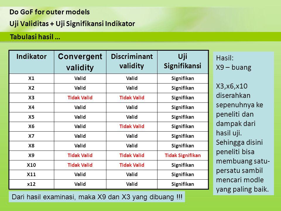 Uji Validitas + Uji Signifikansi Indikator