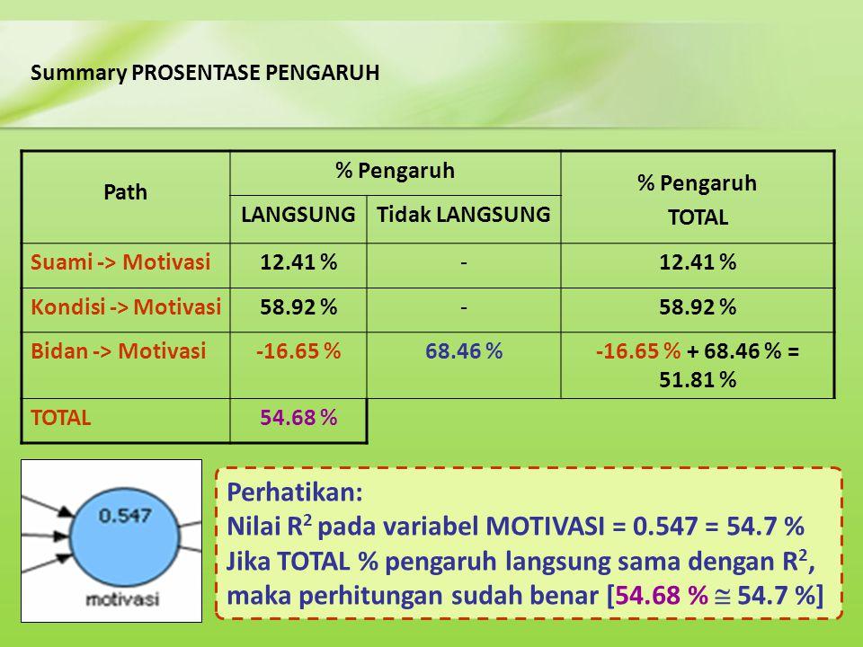 Nilai R2 pada variabel MOTIVASI = 0.547 = 54.7 %