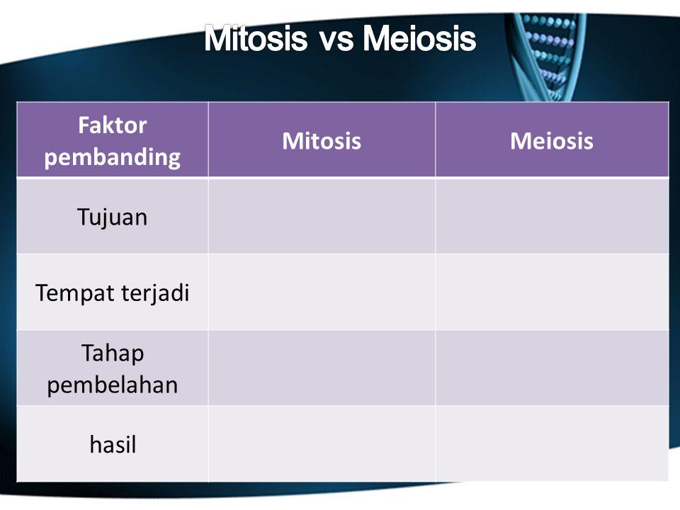 Mitosis vs Meiosis Faktor pembanding Mitosis Meiosis Tujuan