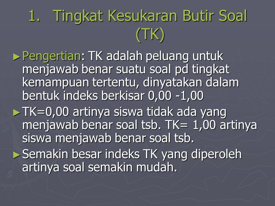 Tingkat Kesukaran Butir Soal (TK)