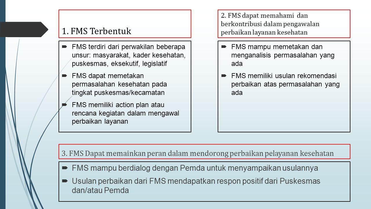 1. FMS Terbentuk 2. FMS dapat memahami dan berkontribusi dalam pengawalan perbaikan layanan kesehatan.