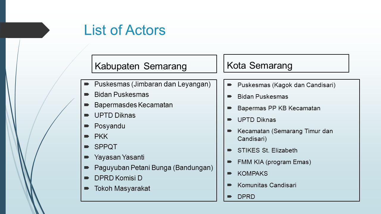 List of Actors Kabupaten Semarang Kota Semarang