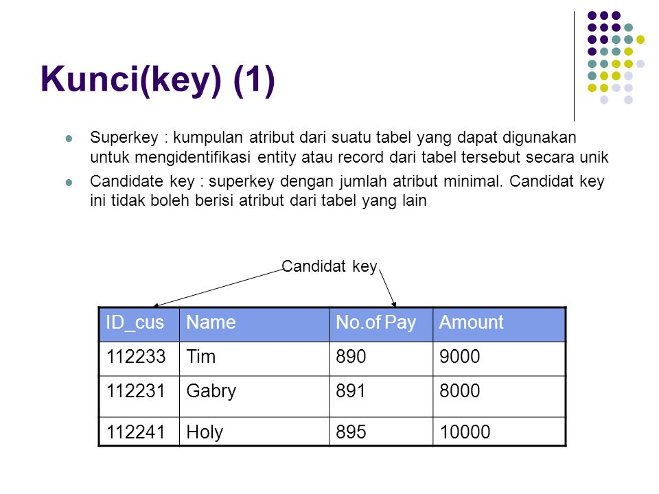 Kunci(key) (1) ID_cus Name No.of Pay Amount 112233 Tim 890 9000 112231