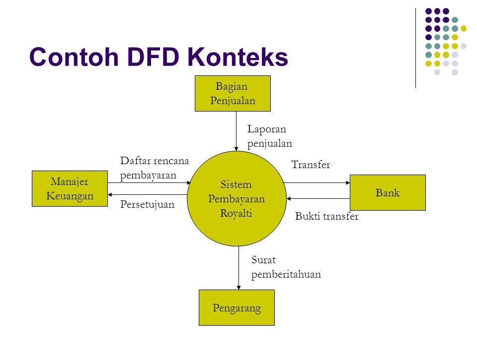 Contoh DFD Konteks Bagian Penjualan Laporan penjualan