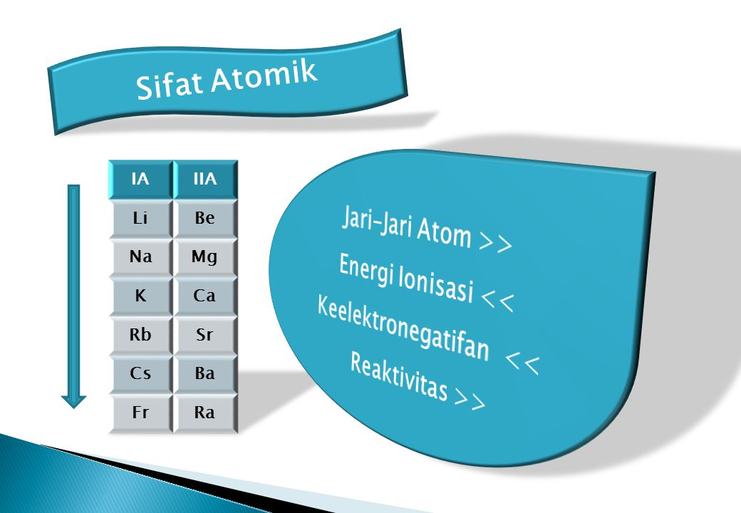 Jari-Jari Atom >> Energi Ionisasi <<