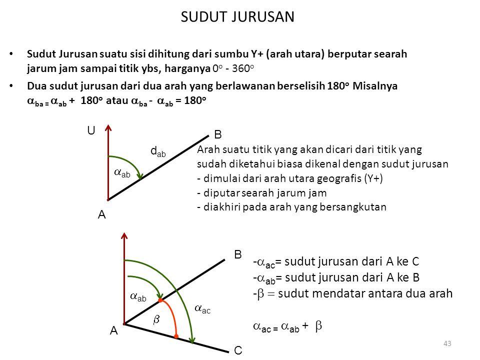 SUDUT JURUSAN -aac= sudut jurusan dari A ke C