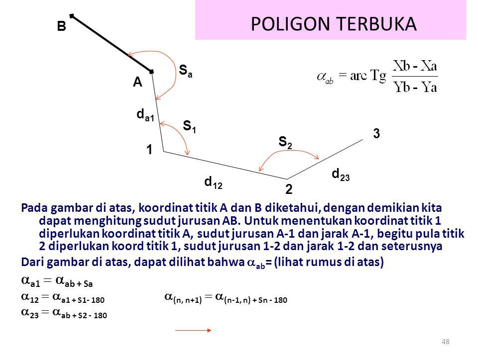 POLIGON TERBUKA aa1 = aab + Sa B Sa A da1 S1