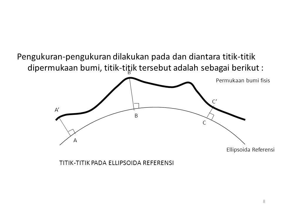 Pengukuran-pengukuran dilakukan pada dan diantara titik-titik dipermukaan bumi, titik-titik tersebut adalah sebagai berikut :
