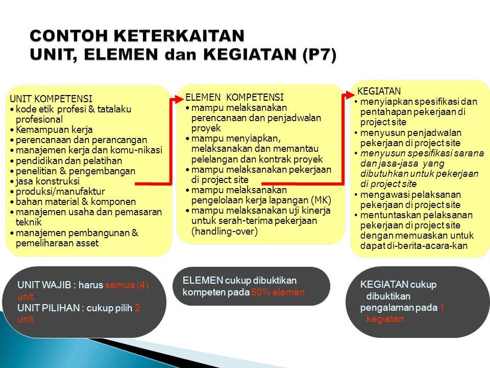 CONTOH KETERKAITAN UNIT, ELEMEN dan KEGIATAN (P7)