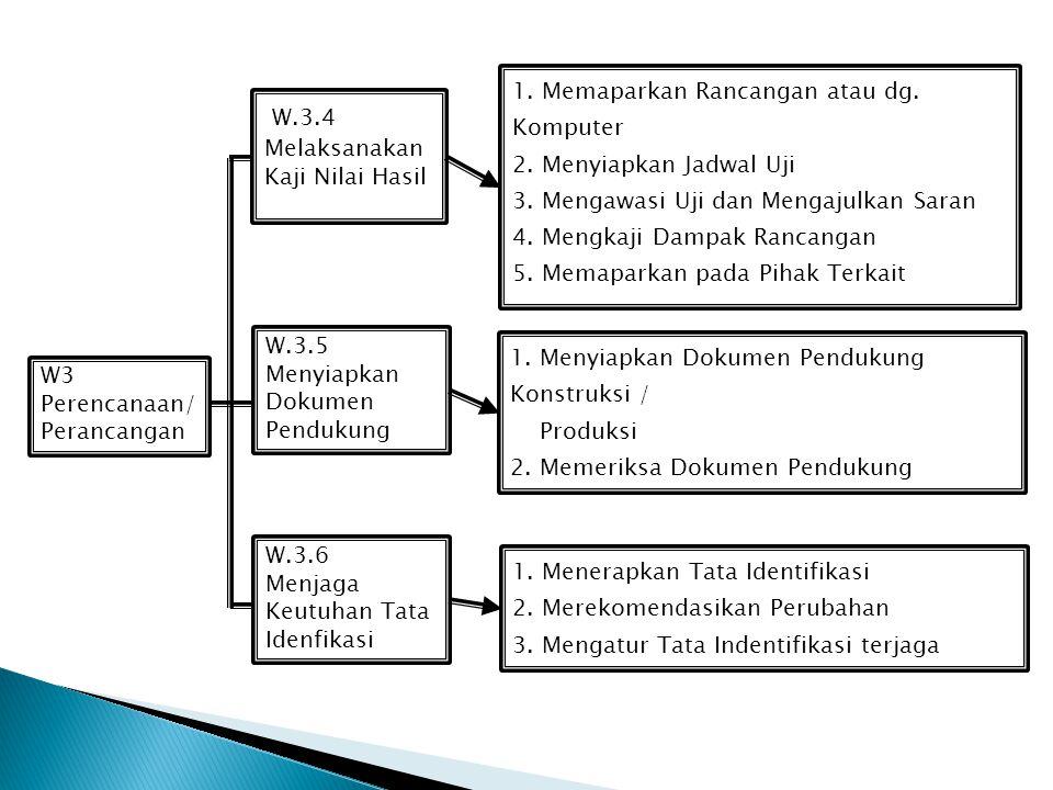 W3 Perencanaan/ Perancangan. W.3.4. Melaksanakan Kaji Nilai Hasil. W.3.5. Menyiapkan Dokumen Pendukung.